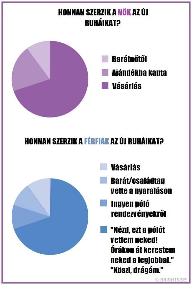 Ez a különbség a férfi és a női fogyókúra között!
