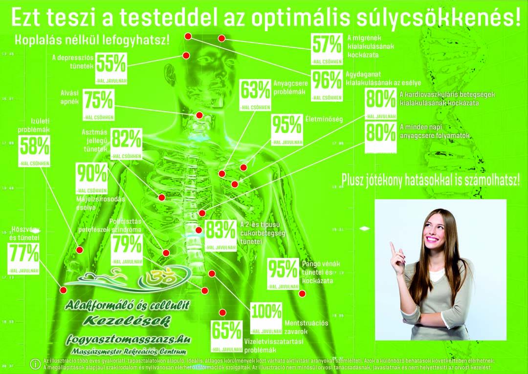 A fogyókúra ritkábban emlegetett előnyei