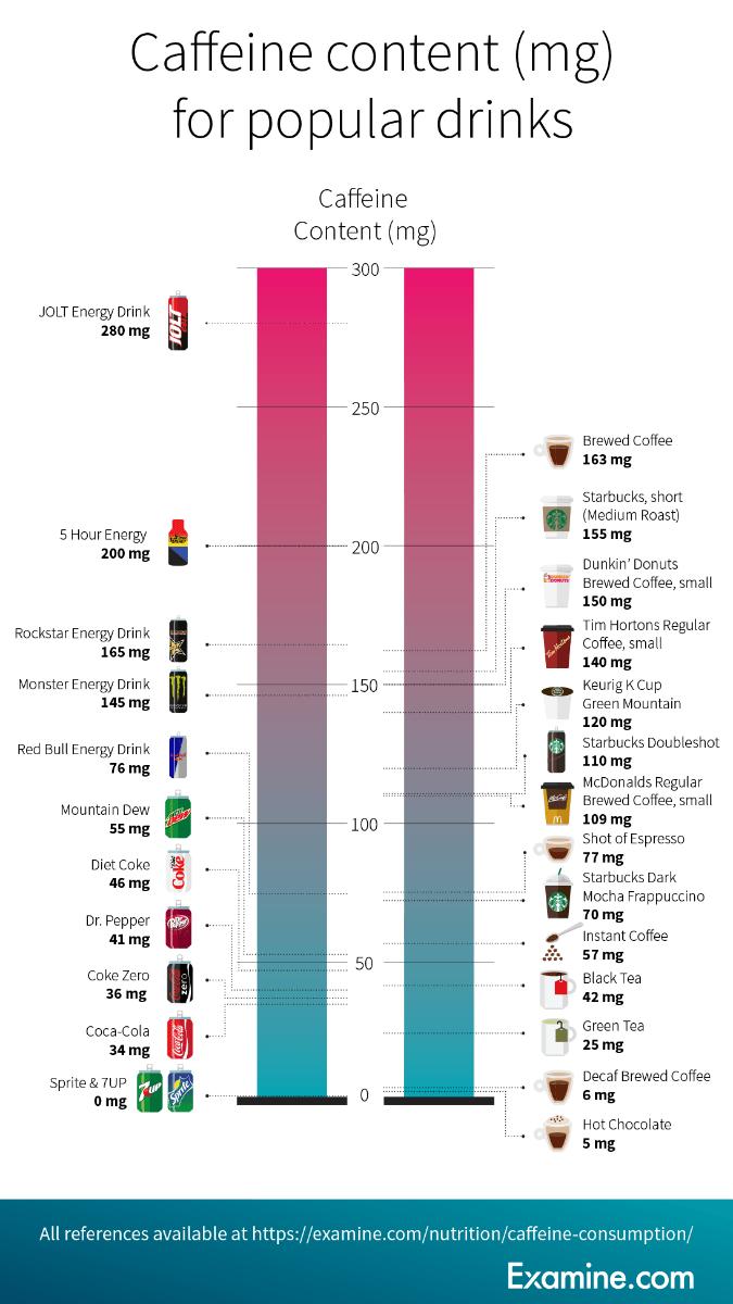 koffein hatása a zsírégetésre