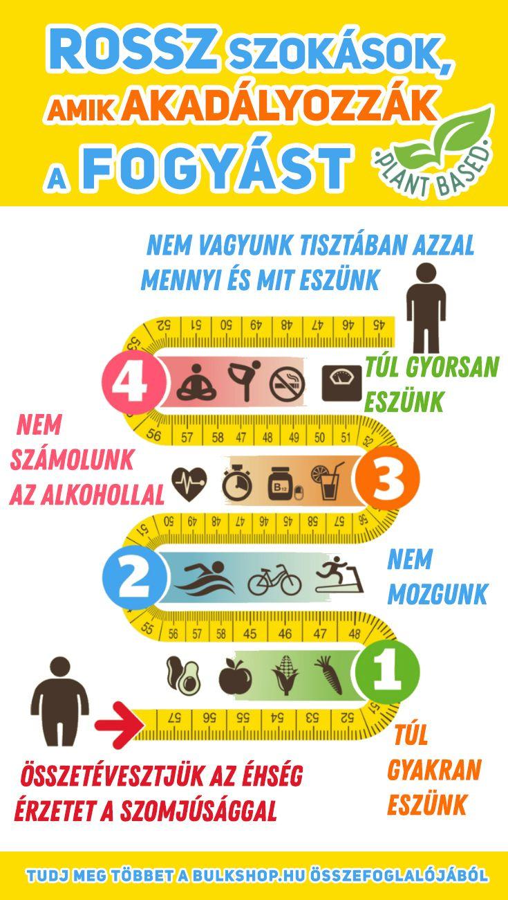súlycsökkentési tippek 40 felett zsírégetési küszöb