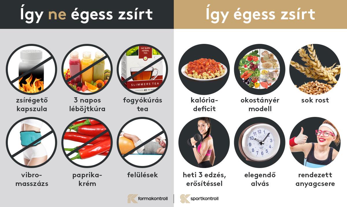 9 dolog, amitől ég a zsír | Well&fit